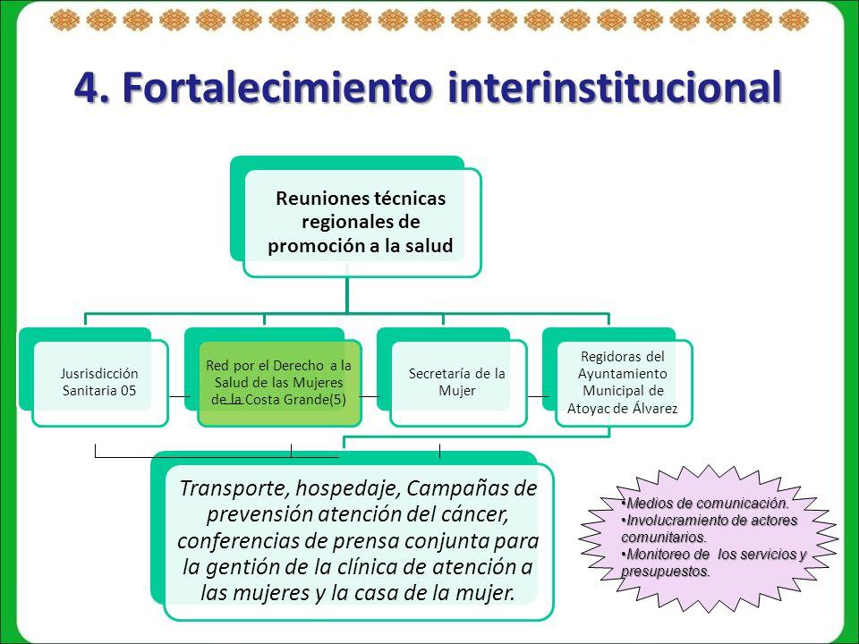 4. Fortalecimiento interinstitucional Reuniones técnicas regionales de promoción a la salud Jusrisdicción Sanitaria 05 Red por el Derecho a la Salud d