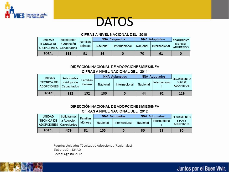 DATOS CIFRAS A NIVEL NACIONAL DEL 2010 UNIDAD TÉCNICA DE ADOPCIONES Solicitantes a Adopción Capacitados Familias Idóneas NNA AsignadosNNA Adoptados SE