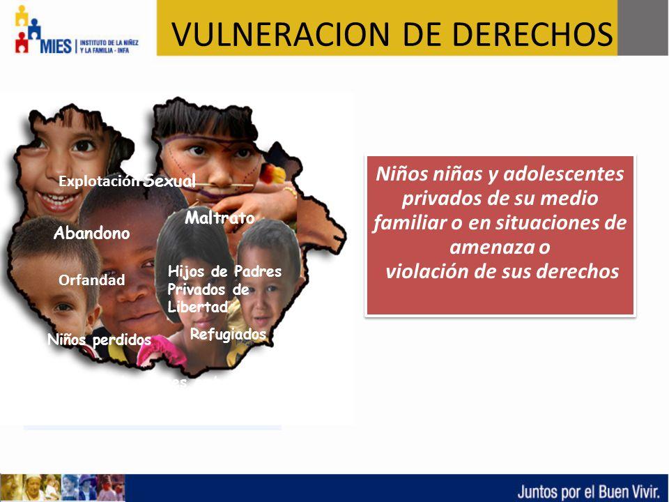 Niños niñas y adolescentes privados de su medio familiar o en situaciones de amenaza o violación de sus derechos Abandono Maltrato Orfandad Explotació