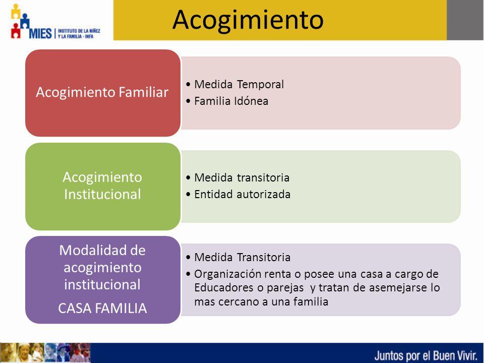 COORDINACION DE PROTECCION ESPECIAL DIRECCION NACIONAL DE ADOPCIONES NÚMERO DE NNA ATENDIDOS POR MODALIDAD EN ACOGIMIENTO MODALIDADNúmero de NNA Familia ampliada900 Acogimiento familiar397 Acogimiento Institucional3685 Casa Familia352 TOTAL5334 Fuente: MIES-INFA, Protección Especial, Área de Acogimiento, 2012