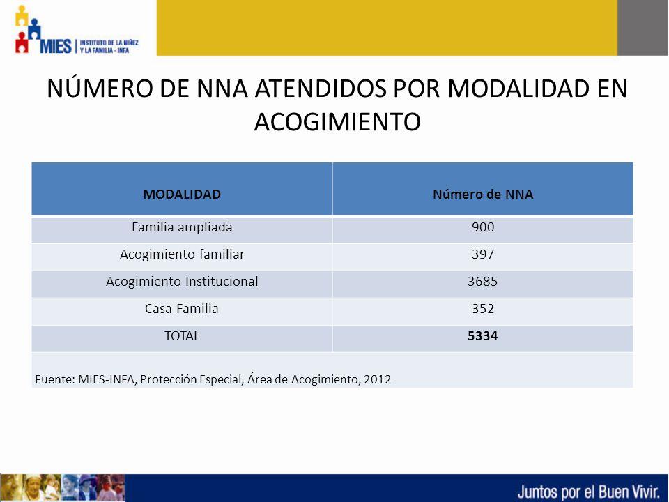 COORDINACION DE PROTECCION ESPECIAL DIRECCION NACIONAL DE ADOPCIONES NÚMERO DE NNA ATENDIDOS POR MODALIDAD EN ACOGIMIENTO MODALIDADNúmero de NNA Famil