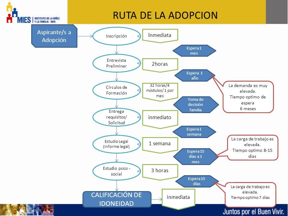 Entrevista Preliminar Inscripción Círculos de Formación Entrega requisitos/ Solicitud Estudio Legal (Informe legal) Estudio psico - social CALIFICACIÓ