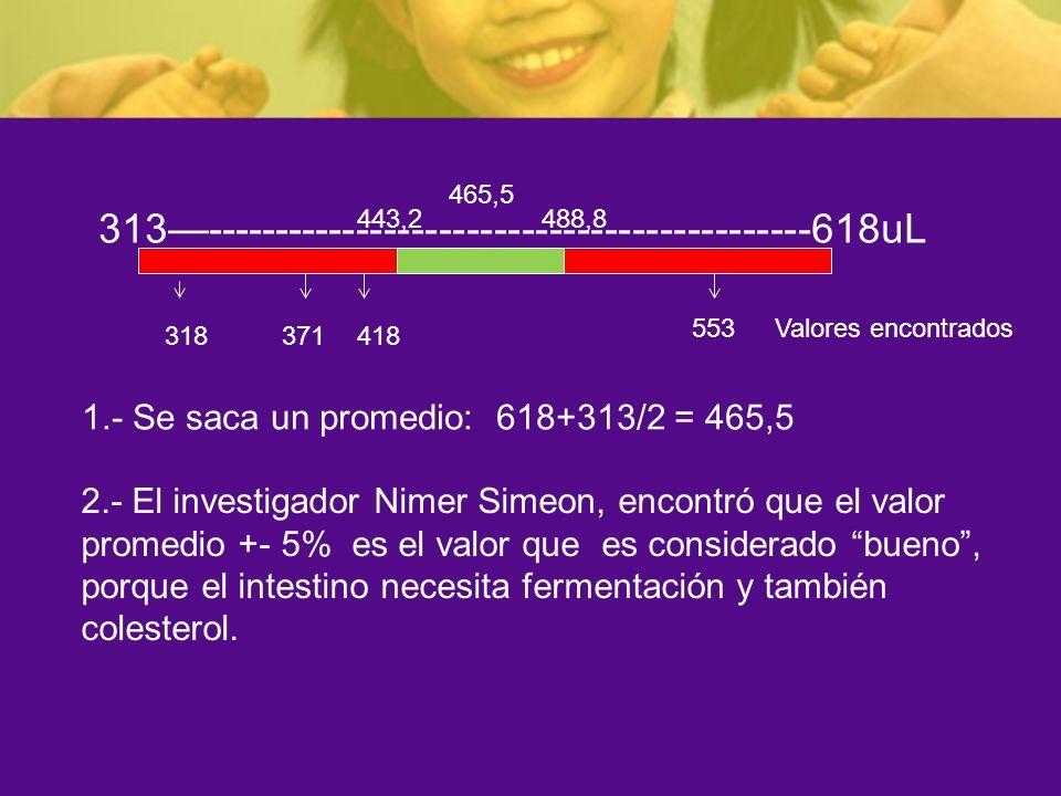 313--------------------------------------------618uL 1.- Se saca un promedio: 618+313/2 = 465,5 465,5 2.- El investigador Nimer Simeon, encontró que e