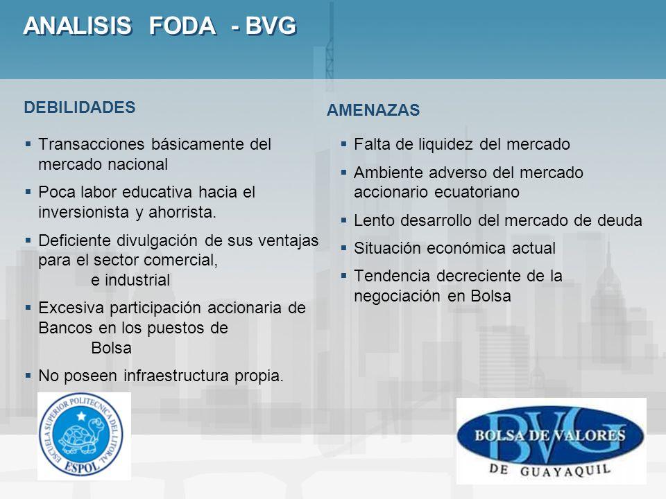 ANALISIS FODA - BVG Transacciones básicamente del mercado nacional Poca labor educativa hacia el inversionista y ahorrista. Deficiente divulgación de
