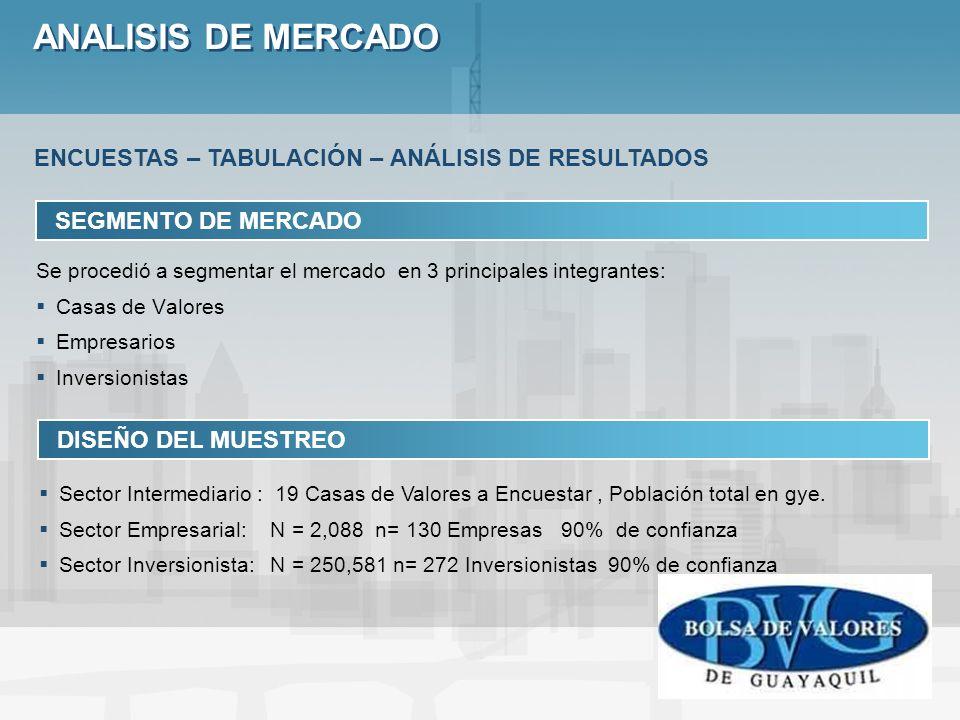ANALISIS DE MERCADO SEGMENTO DE MERCADO Se procedió a segmentar el mercado en 3 principales integrantes: Casas de Valores Empresarios Inversionistas D