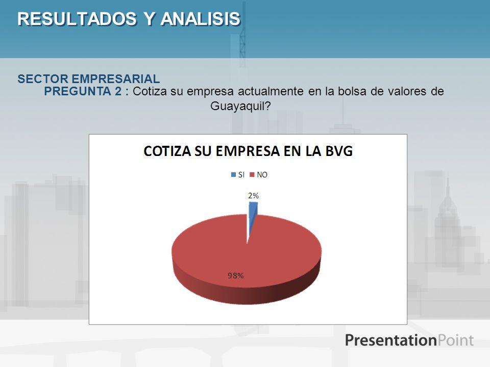 RESULTADOS Y ANALISIS SECTOR EMPRESARIAL PREGUNTA 2 : Cotiza su empresa actualmente en la bolsa de valores de Guayaquil?