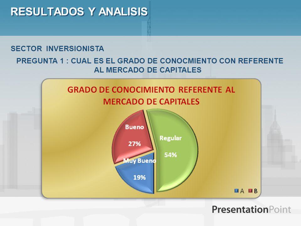 RESULTADOS Y ANALISIS SECTOR INVERSIONISTA PREGUNTA 1 : CUAL ES EL GRADO DE CONOCMIENTO CON REFERENTE AL MERCADO DE CAPITALES