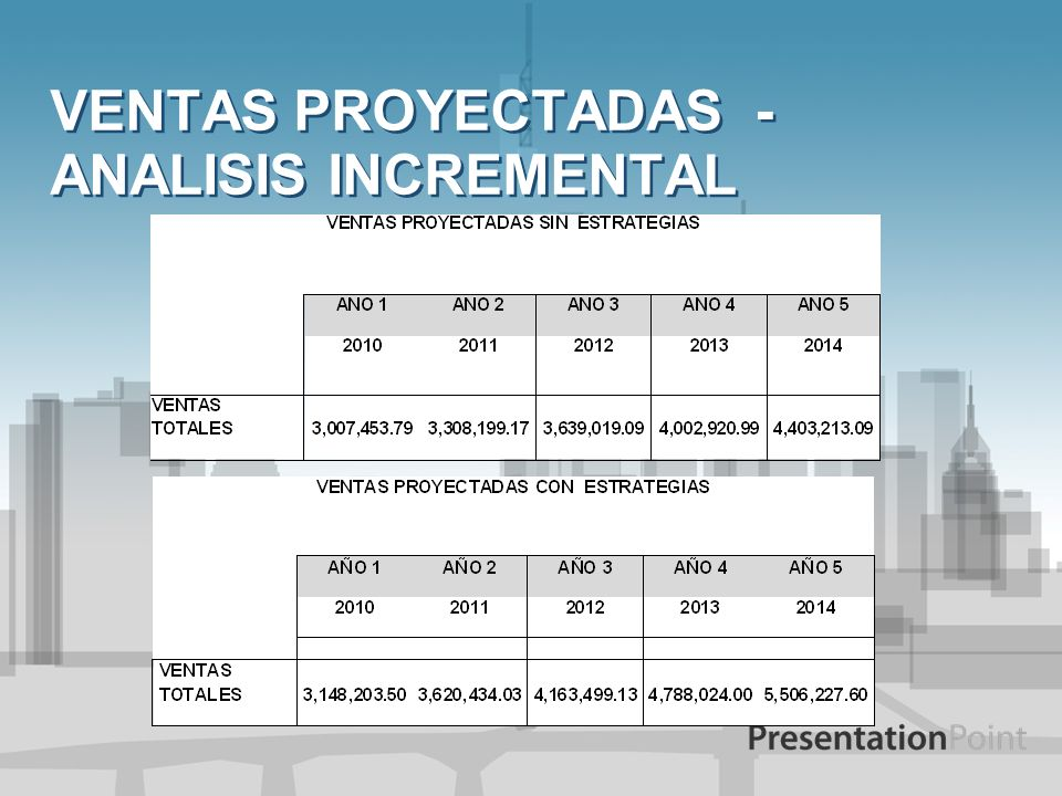 VENTAS PROYECTADAS - ANALISIS INCREMENTAL