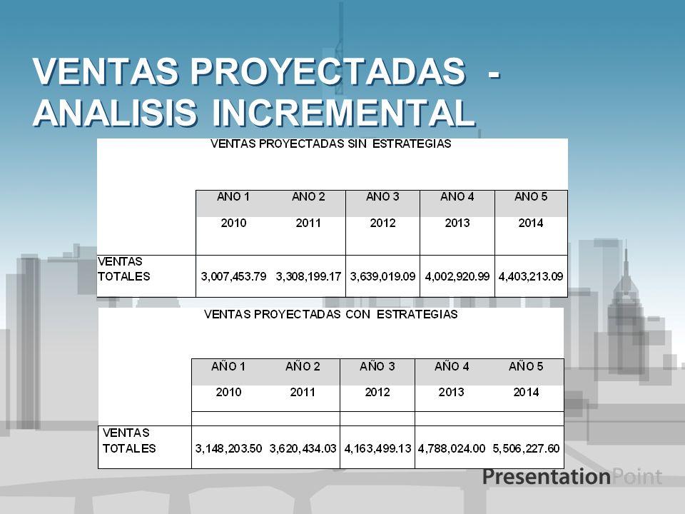 VENTAS PROYECTADAS - ANALISIS INCREMENTAL