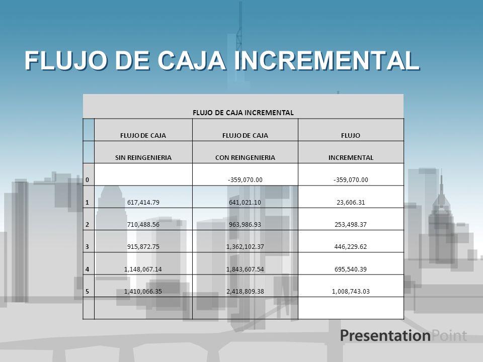 FLUJO DE CAJA INCREMENTAL FLUJO DE CAJA FLUJO SIN REINGENIERIACON REINGENIERIAINCREMENTAL 0-359,070.00 1617,414.79641,021.1023,606.31 2710,488.56963,9