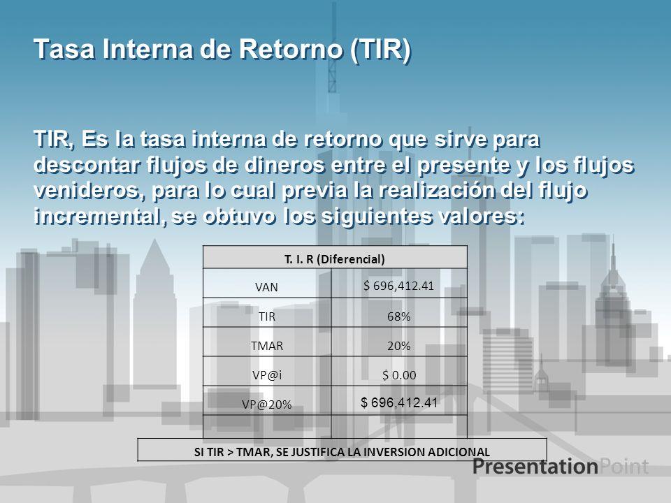 Tasa Interna de Retorno (TIR) TIR, Es la tasa interna de retorno que sirve para descontar flujos de dineros entre el presente y los flujos venideros,