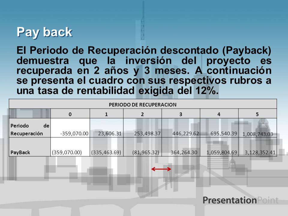 Pay back El Periodo de Recuperación descontado (Payback) demuestra que la inversión del proyecto es recuperada en 2 años y 3 meses. A continuación se
