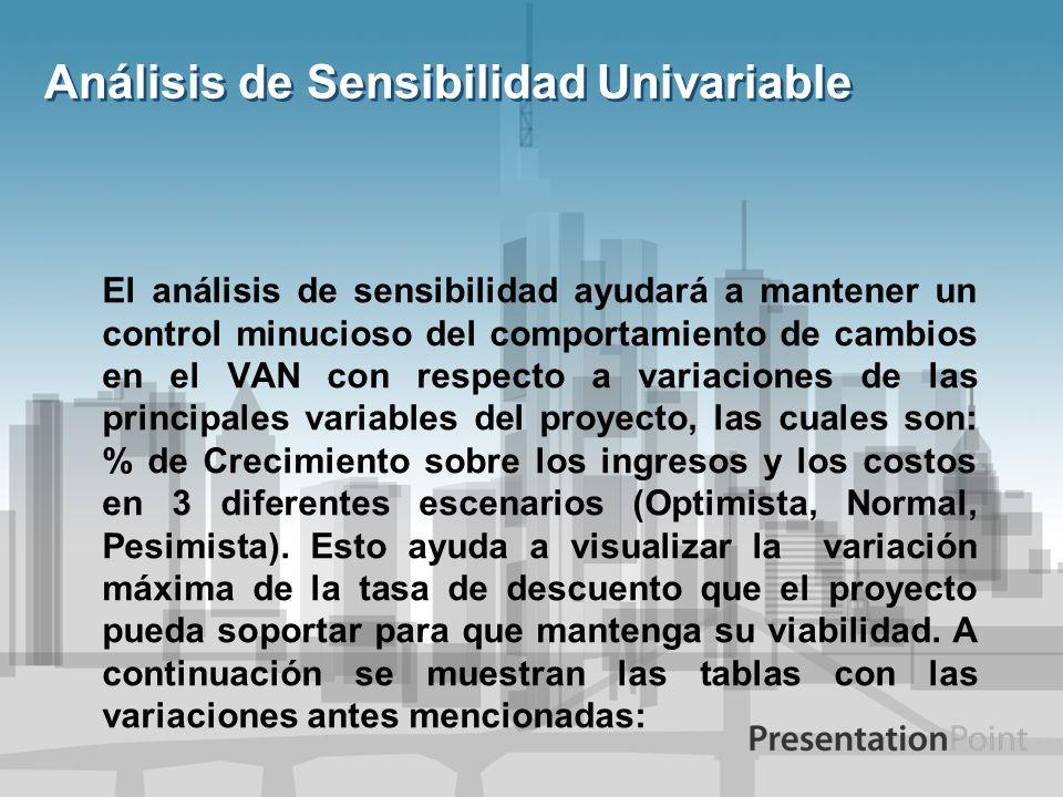 Análisis de Sensibilidad Univariable El análisis de sensibilidad ayudará a mantener un control minucioso del comportamiento de cambios en el VAN con r