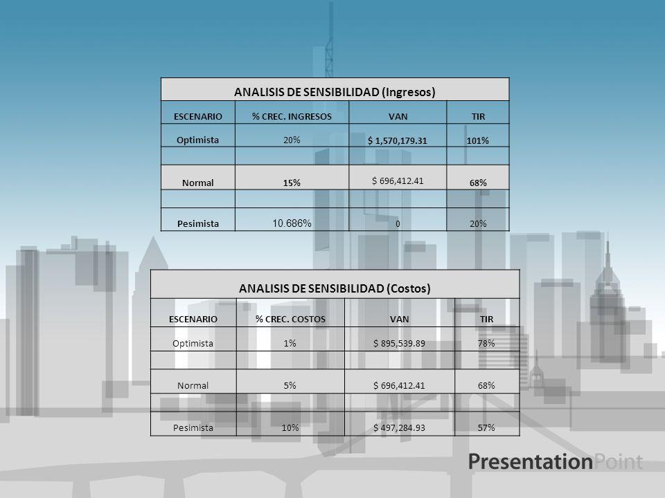ANALISIS DE SENSIBILIDAD (Ingresos) ESCENARIO% CREC. INGRESOSVANTIR Optimista20% $ 1,570,179.31101% Normal15% $ 696,412.41 68% Pesimista 10.686% 020%