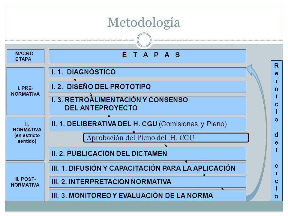 Metodología I. 1. DIAGNÓSTICO I. 2. DISEÑO DEL PROTOTIPO III. 1. DIFUSIÓN Y CAPACITACIÓN PARA LA APLICACIÓN Aprobación del Pleno del H. CGU II. 1. DEL