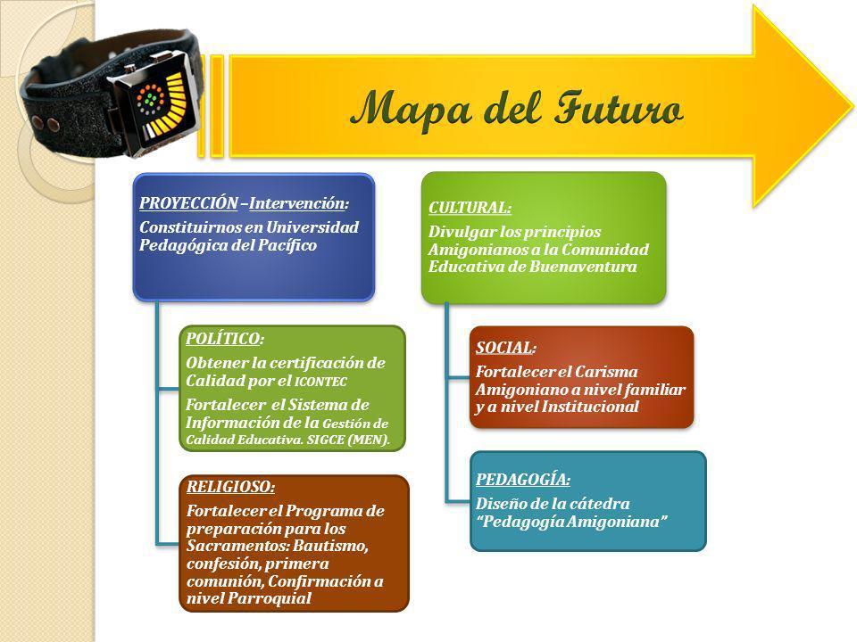 PROYECCIÓN –Intervención: Constituirnos en Universidad Pedagógica del Pacífico POLÍTICO: Obtener la certificación de Calidad por el ICONTEC Fortalecer