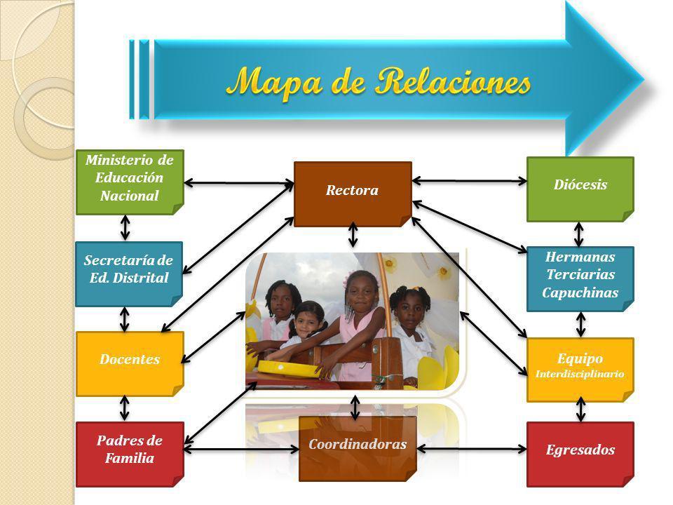 Ministerio de Educación Nacional Diócesis Rectora Secretaría de Ed. Distrital Hermanas Terciarias Capuchinas Docentes Equipo Interdisciplinario Padres