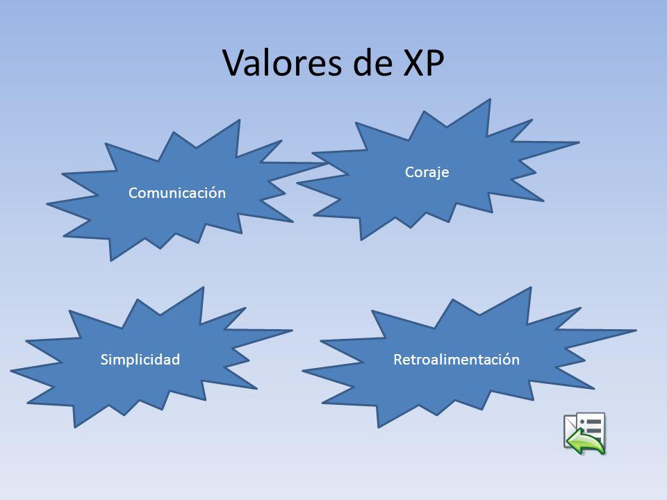 Valores de XP Comunicación Simplicidad Coraje Retroalimentación