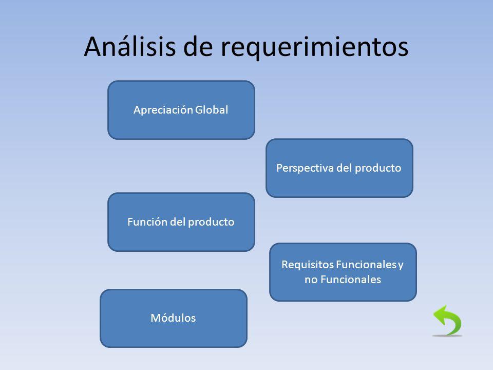 Análisis de requerimientos Apreciación Global Perspectiva del producto Requisitos Funcionales y no Funcionales Función del producto Módulos