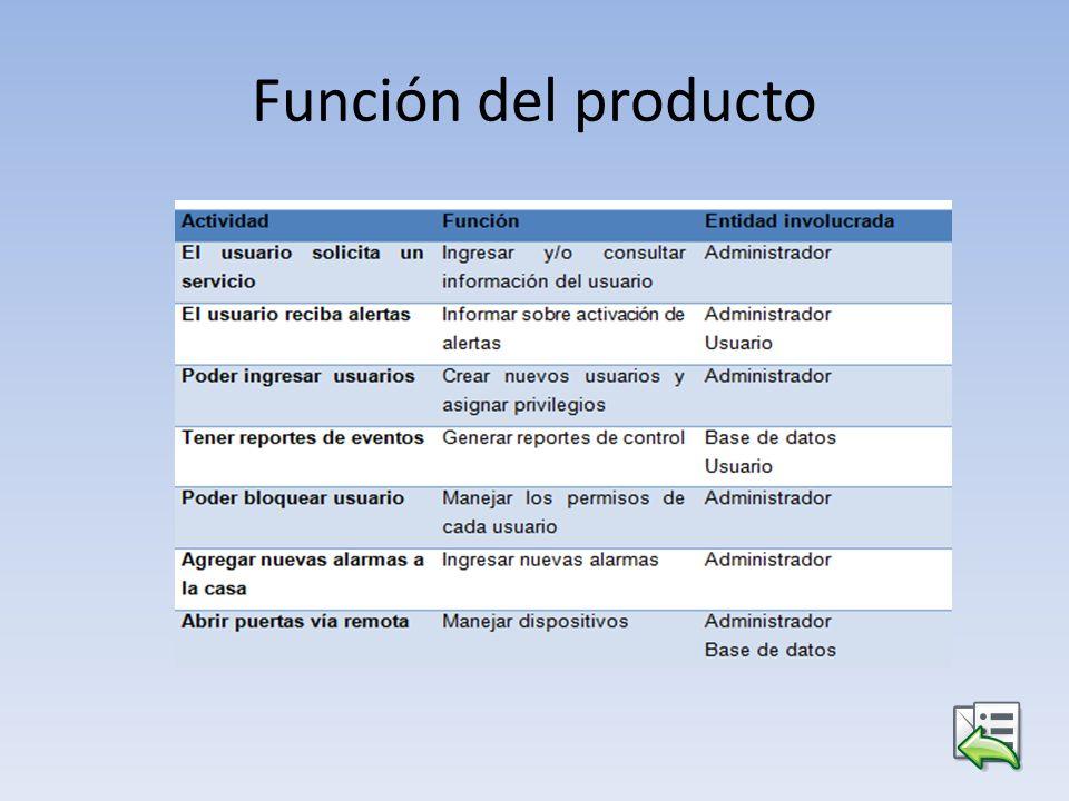 Función del producto