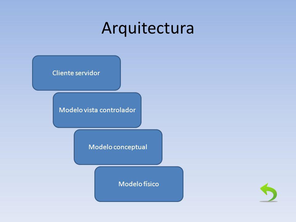 Arquitectura Cliente servidor Modelo vista controlador Modelo físico Modelo conceptual