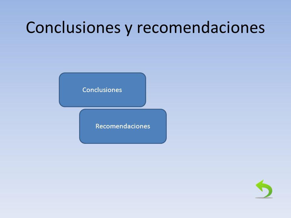 Conclusiones y recomendaciones Conclusiones Recomendaciones