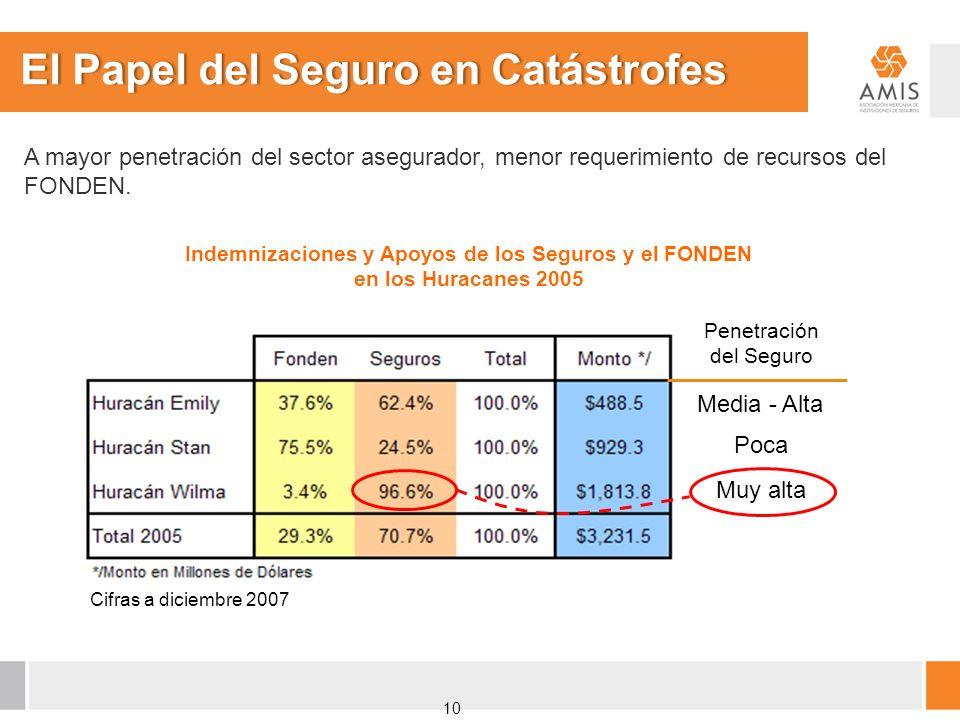 El Papel del Seguro en CatástrofesEl Papel del Seguro en Catástrofes A mayor penetración del sector asegurador, menor requerimiento de recursos del FO