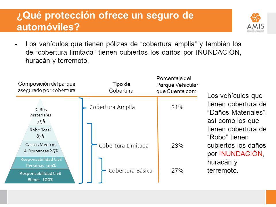 ¿Qué protección ofrece un seguro de automóviles? Composición del parque asegurado por cobertura Daños Materiales 79% Gastos Médicos A Ocupantes 85% Ro