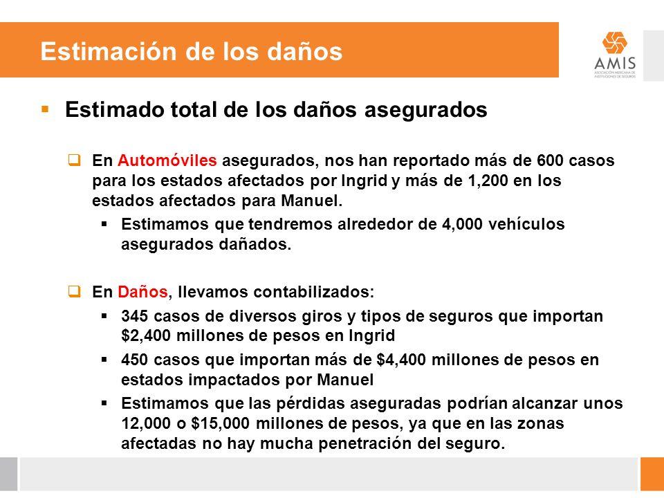 Estimación de los daños Estimado total de los daños asegurados En Automóviles asegurados, nos han reportado más de 600 casos para los estados afectado