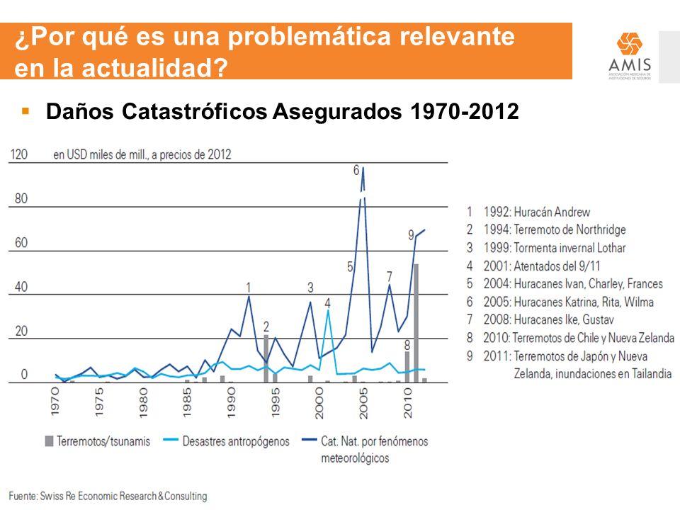 ¿Por qué es una problemática relevante en la actualidad? Daños Catastróficos Asegurados 1970-2012