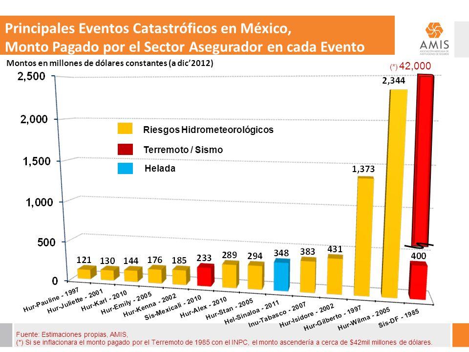 Principales Eventos Catastróficos en México, Monto Pagado por el Sector Asegurador en cada Evento Riesgos Hidrometeorológicos Terremoto / Sismo Helada