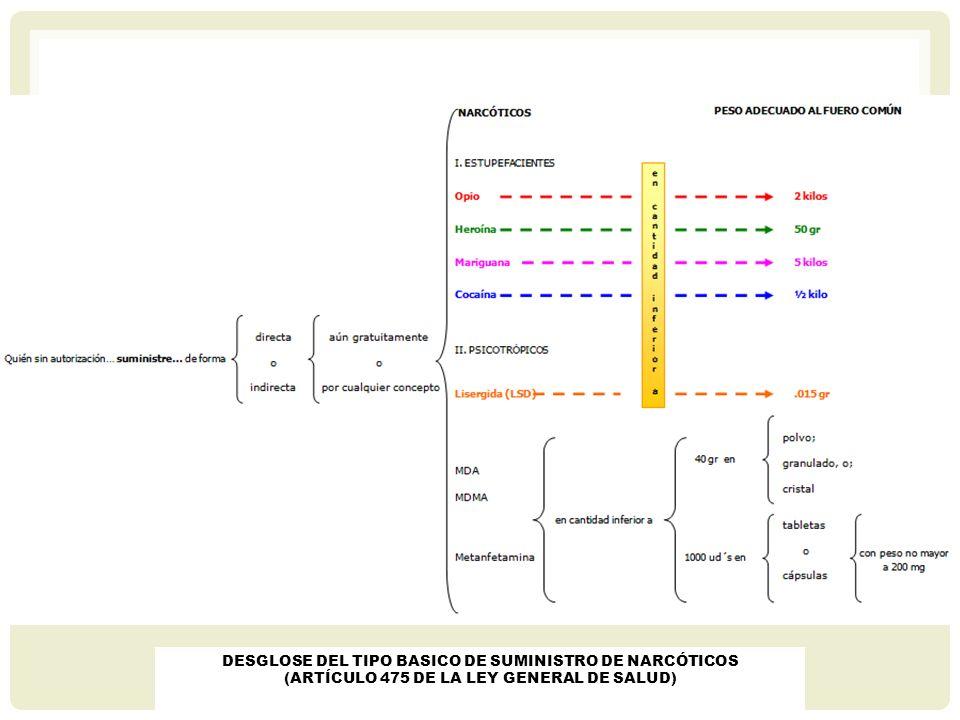 DESGLOSE DEL TIPO BASICO DE SUMINISTRO DE NARCÓTICOS (ARTÍCULO 475 DE LA LEY GENERAL DE SALUD)