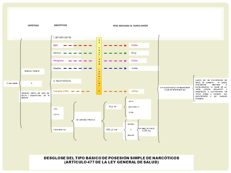 DESGLOSE DEL TIPO BÁSICO DE POSESIÓN SIMPLE DE NARCÓTICOS (ARTÍCULO 477 DE LA LEY GENERAL DE SALUD) (estando) dentro del radio de acción y disponibili
