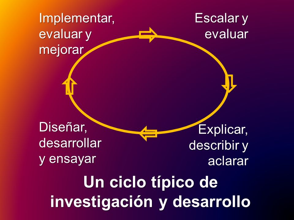 Diseñar, desarrollar y ensayar Implementar, evaluar y mejorar Escalar y evaluar Explicar, describir y aclarar Un ciclo típico de investigación y desar