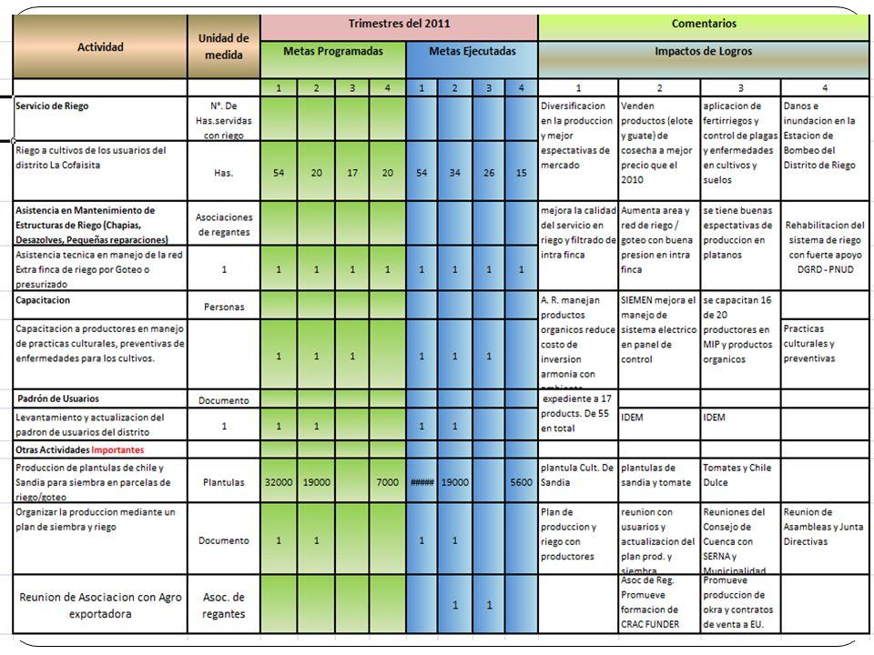 Actividades Trimestrales Planificadas en el POA 2011 Riego goteo a cultivos de los usuarios del sistema (111- 129). Asistencia Técnica en el Manejo de