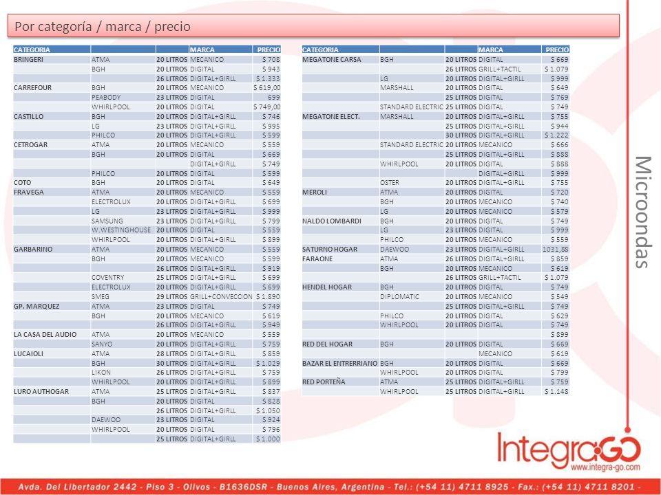 Por categoría / marca / precio CATEGORIAMARCAPRECIO BRINGERIATMA20 LITROSMECANICO$ 708 BGH20 LITROSDIGITAL$ 943 26 LITROSDIGITAL+GIRLL$ 1.333 CARREFOU
