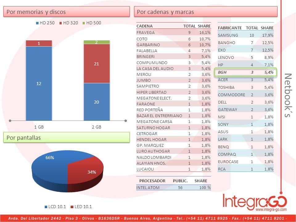 Por memorias y discos Netbook´s CADENATOTALSHARE FRAVEGA916,1% COTO610,7% GARBARINO610,7% FALABELLA47,1% BRINGERI35,4% COMPUMUNDO35,4% LA CASA DEL AUD