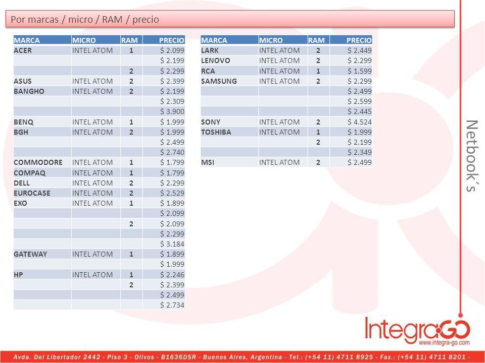 Por marcas / micro / RAM / precio MARCAMICRORAMPRECIO ACERINTEL ATOM1$ 2.099 $ 2.199 2$ 2.299 ASUSINTEL ATOM2$ 2.399 BANGHOINTEL ATOM2$ 2.199 $ 2.309