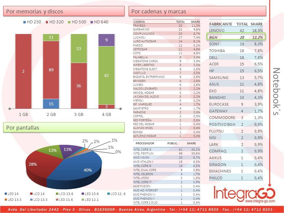 Por memorias y discos Notebook´s CADENATOTALSHARE FRAVEGA2611,3% GARBARINO229,6% COMPUMUNDO208,7% LUCAIOLI177,4% LURO AUTHOGAR146,1% PARDO125,2% CETRO