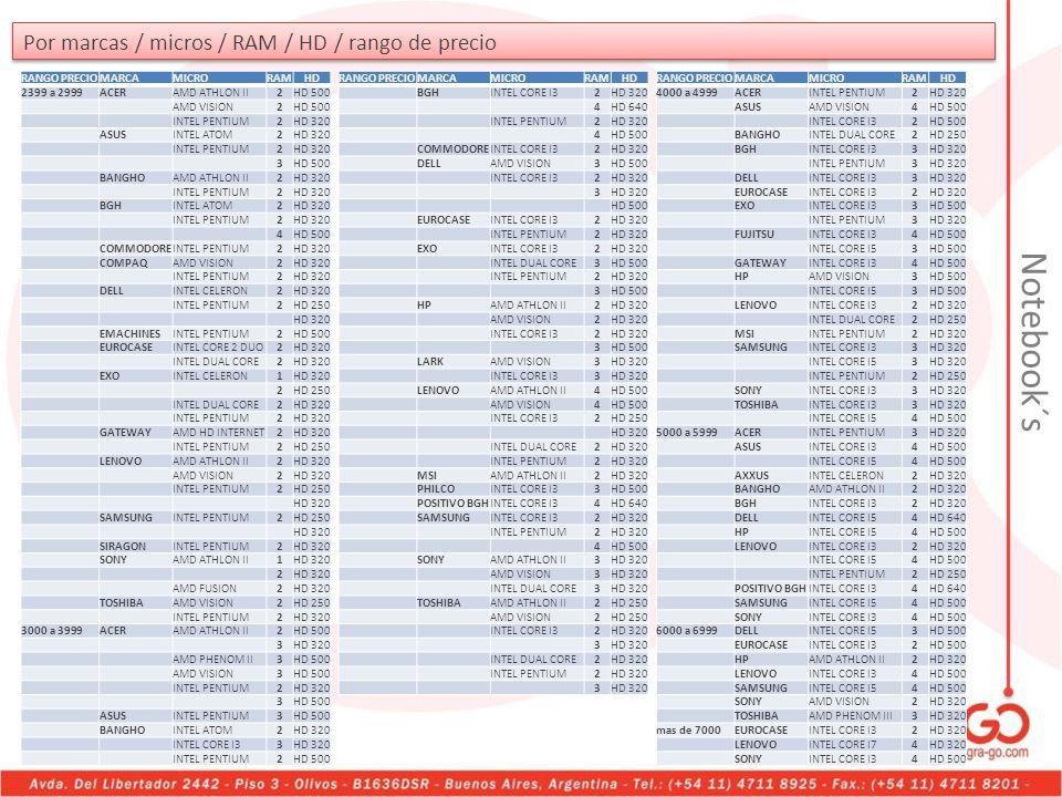 Por marcas / micros / RAM / HD / rango de precio RANGO PRECIOMARCAMICRORAMHD 2399 a 2999ACERAMD ATHLON II2HD 500 AMD VISION2HD 500 INTEL PENTIUM2HD 32