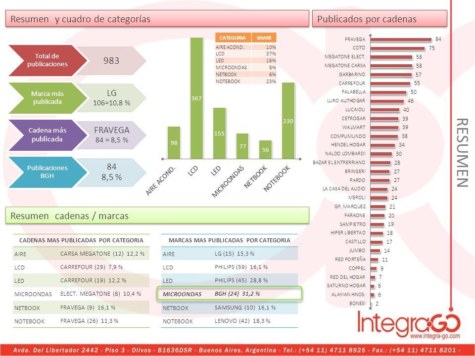 Total de publicaciones 983 Marca más publicada LG 106=10,8 % Cadena más publicada FRAVEGA 84 = 8,5 % Publicaciones BGH 84 8,5 % CADENAS MAS PUBLICADAS