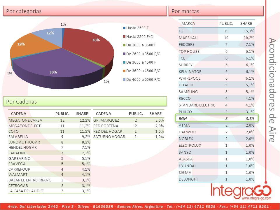 Acondicionadores de Aire Por categorías Por Cadenas MARCAPUBLIC.SHARE LG1515,3% MARSHALL1010,2% FEDDERS77,1% TOP HOUSE66,1% TCL66,1% SURREY66,1% KELVI