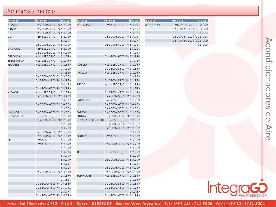 Por marca / modelo MARCAMODELOPRECIO ALASKADe 2600 a 3500 F/C$ 2.999 ATMADe 2600 a 3500 F/C$ 2.399 De 3600 a 4500 F/C$ 3.399 BGHHasta 2500 F/C$ 2.749