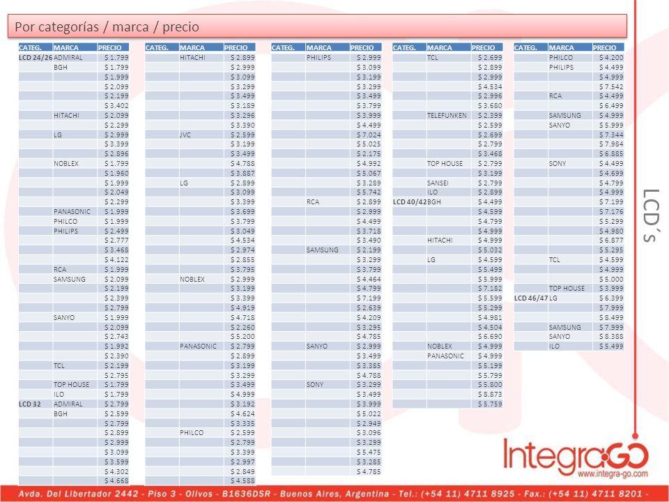 Por categorías / marca / precio CATEG.MARCAPRECIO LCD 24/26ADMIRAL$ 1.799 BGH$ 1.799 $ 1.999 $ 2.099 $ 2.199 $ 3.402 HITACHI$ 2.099 $ 2.299 LG$ 2.999