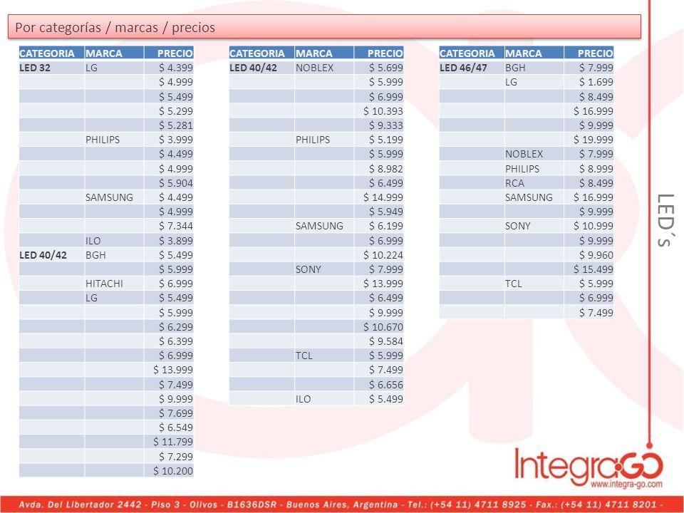 Por categorías / marcas / precios CATEGORIAMARCAPRECIO LED 32LG$ 4.399 $ 4.999 $ 5.499 $ 5.299 $ 5.281 PHILIPS$ 3.999 $ 4.499 $ 4.999 $ 5.904 SAMSUNG$