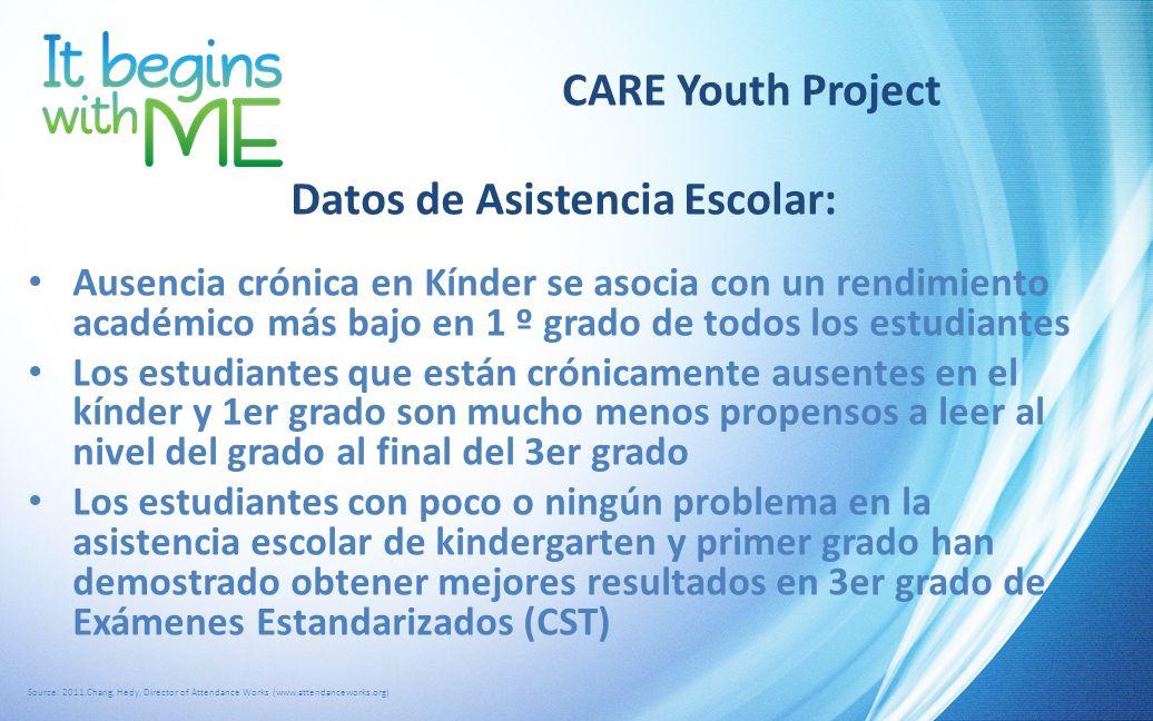 CARE Youth Project Datos de Asistencia Escolar: Ausencia crónica en Kínder se asocia con un rendimiento académico más bajo en 1 º grado de todos los e