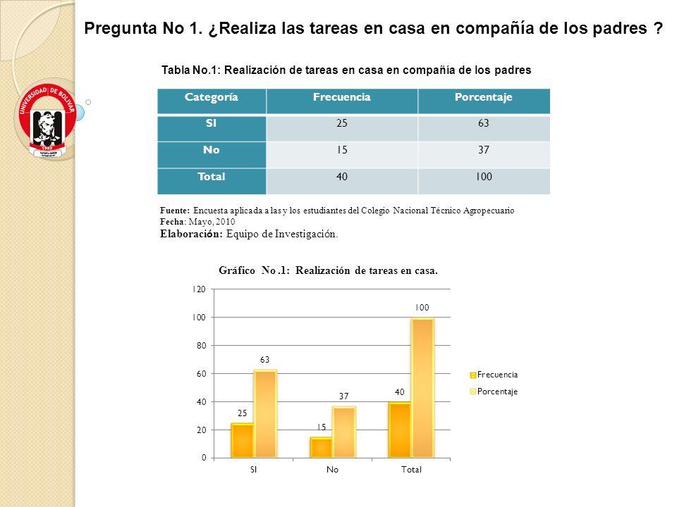Tabla No.1: Realización de tareas en casa en compañía de los padres CategoríaFrecuenciaPorcentaje SI2563 No1537 Total40100 Fuente: Encuesta aplicada a