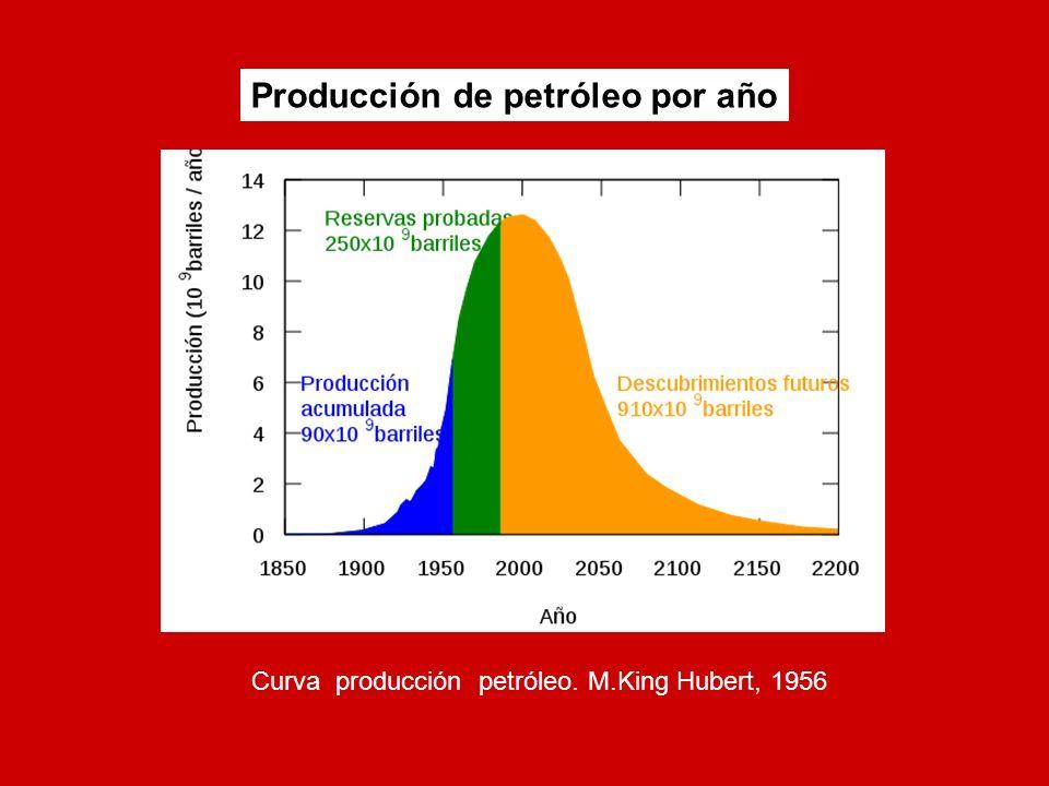 Curva producción petróleo. M.King Hubert, 1956 Producción de petróleo por año