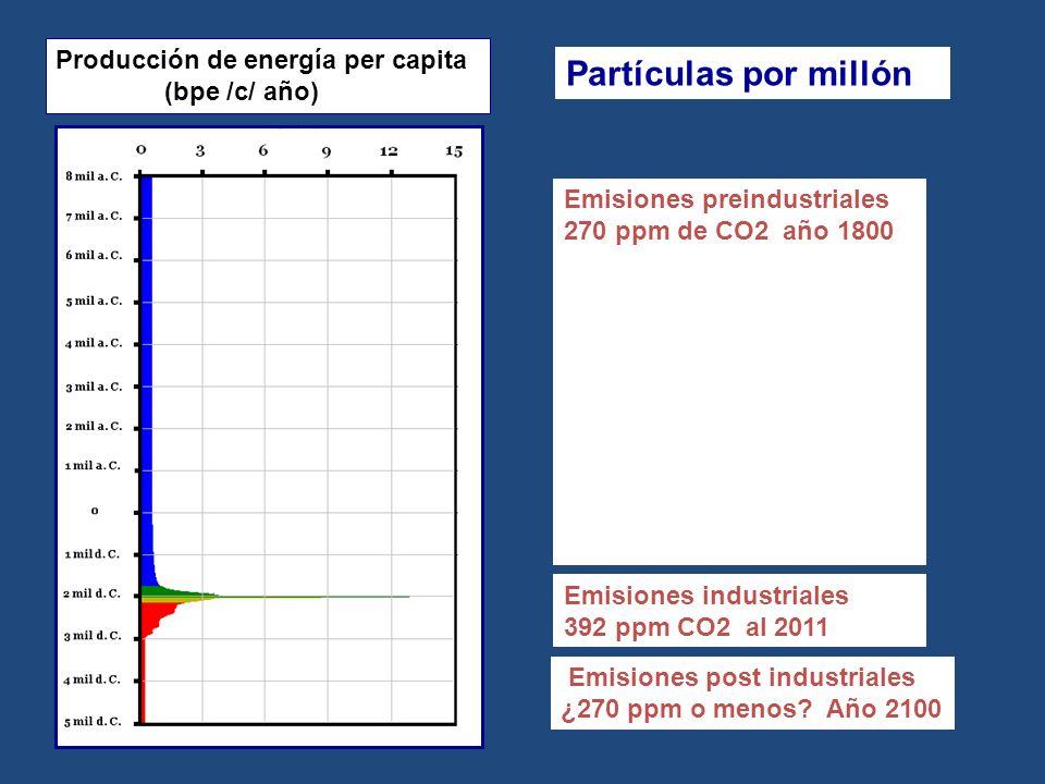 Partículas por millón Producción de energía per capita (bpe /c/ año) Emisiones preindustriales 270 ppm de CO2 año 1800 Emisiones industriales 392 ppm