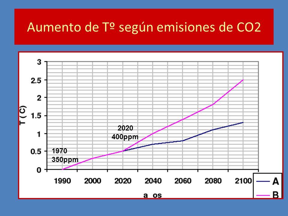 Aumento de Tº según emisiones de CO2 1970 350ppm 2020 400ppm
